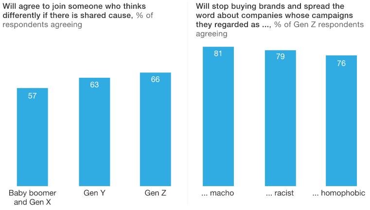 Grow Your Social Audience, McKinsey, Data, Gen Z