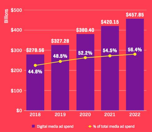 Video Monetization Trends, Monetizing YouTube, Brands, Digital Advertising