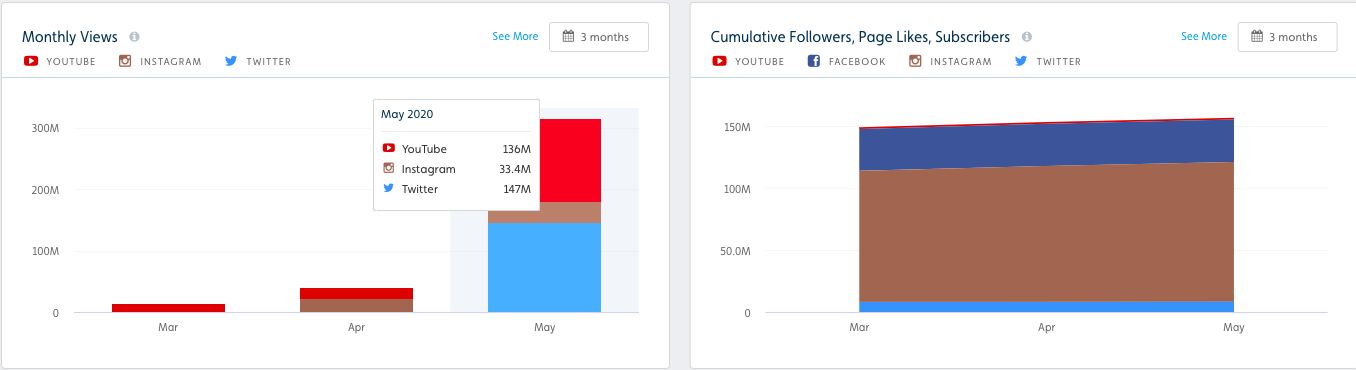 Nike, monthly views, social media, YouTube