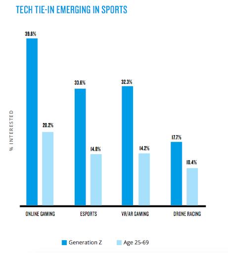 Esports Views, Gaming, Sports