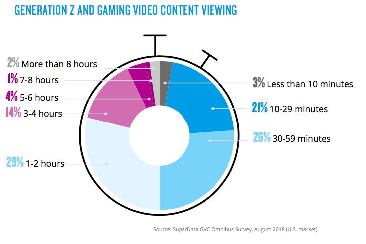 Gen Z Gaming Views