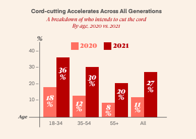 Cord Cutting Trends 2021